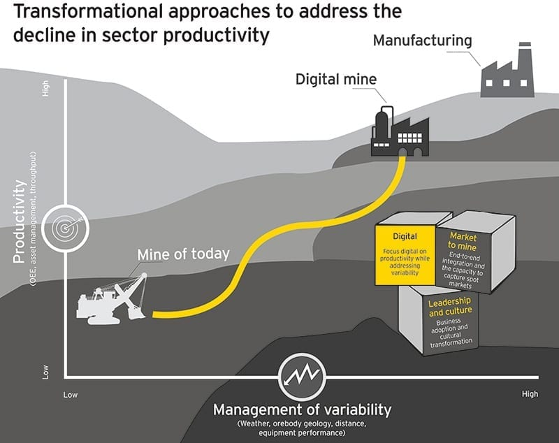 EY sets to overcome digital disconnect in mining   Mining News
